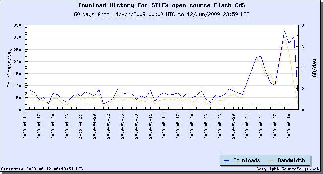 statistics of downloads for the last 2 months